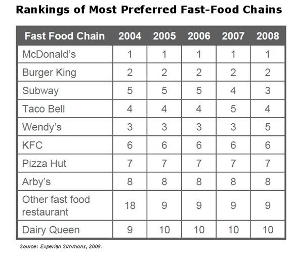 Number 3 Squared Experian Simmons QSR Rankings Most Preferred Fast Food Chains April 2009 --  Photography By Adam Fish Fotography at www.FishFotography.com