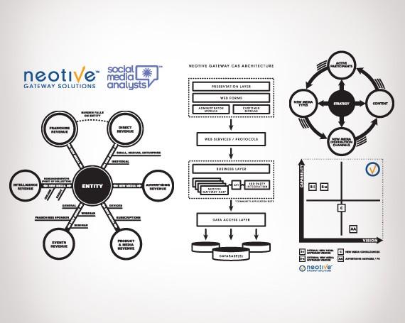 Neotive Chart Graphics