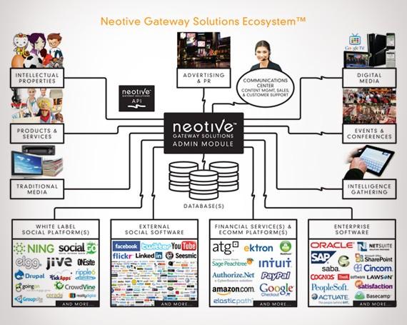 Neotive Ecosystem